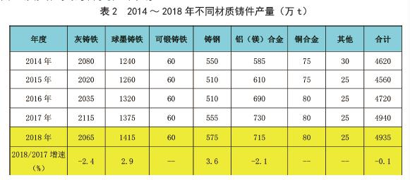 The data of China die casting production in 2018
